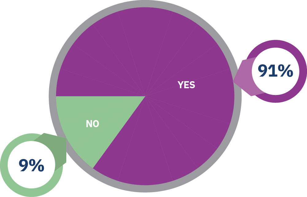Phase 6 Graph