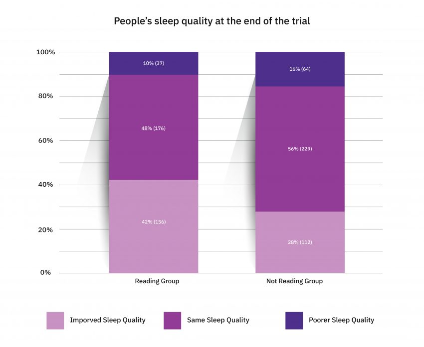 sleep-quality-end-graphs-01-01